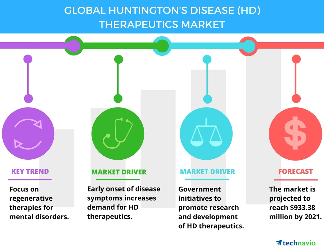 Huntington S Disease Therapeutics Market Trends And Forecasts By Technavio Business Wire
