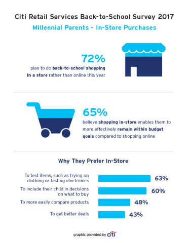 Millennial Parents Survey Results - In-Store Purchases (Graphic: Business Wire)