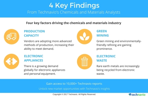 Technavio has published a new report on the global non-ferrous castings market from 2017-2021. (Graphic: Business Wire)