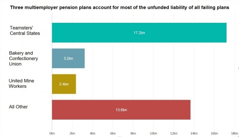 Three plans account for most of the unfunded liability of all critical and declining multiemployer p ...