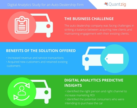Quantzig's digital analytics solution helps drive sales for an auto dealership firm. (Graphic: Busin ...