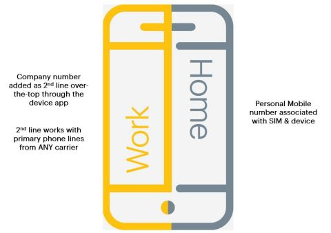 Sprint MultiLine to Allow Companies To Add Business Line to Employees' Personal Phones (Graphic: Business Wire)