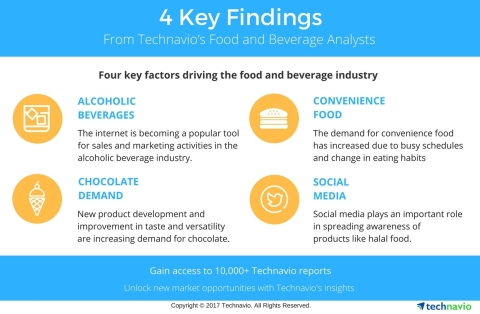 Technavio has published a new report on the global non-alcoholic beverage packaging market from 2017-2021. (Graphic: Business Wire)