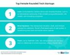 Female tech startups (Graphic: Business Wire)