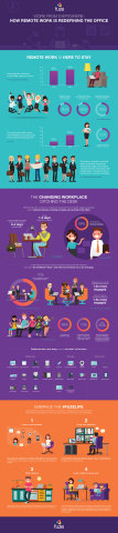 Fuze Research Finds Workers Will Increasingly Ditch the Desk in Favor of More Flexible Work Environments (Graphic: Business Wire)