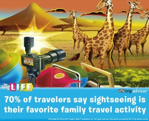 TripAdvisor Survey finds 70% of U.S. travelers say sightseeing is their favorite family travel activity. THE GAME OF LIFE game's new vacation card includes sightseeing activities such as visiting the Eiffel Tower.