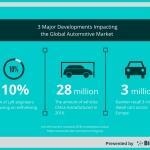 3 Major Developments Impacting the Global Automotive Market by BizVibe