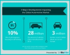 3 Major Developments Impacting the Global Automotive Market by BizVibe (Graphic: Business Wire)