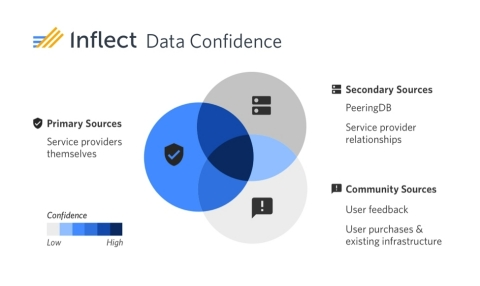 The Inflect platform ingests facility and services data from multiple sources, giving users a data confidence score on their search results. (Graphic: Business Wire)