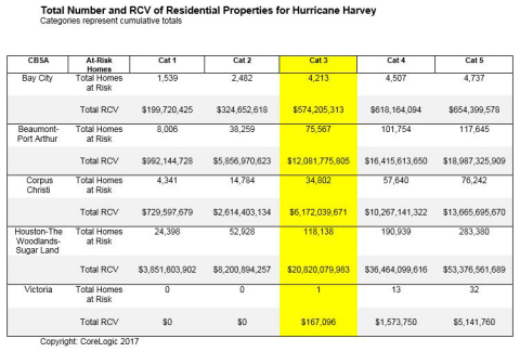 Total Number and RCV of Residential Properties for Hurricane Harvey (Graphic: Business Wire)