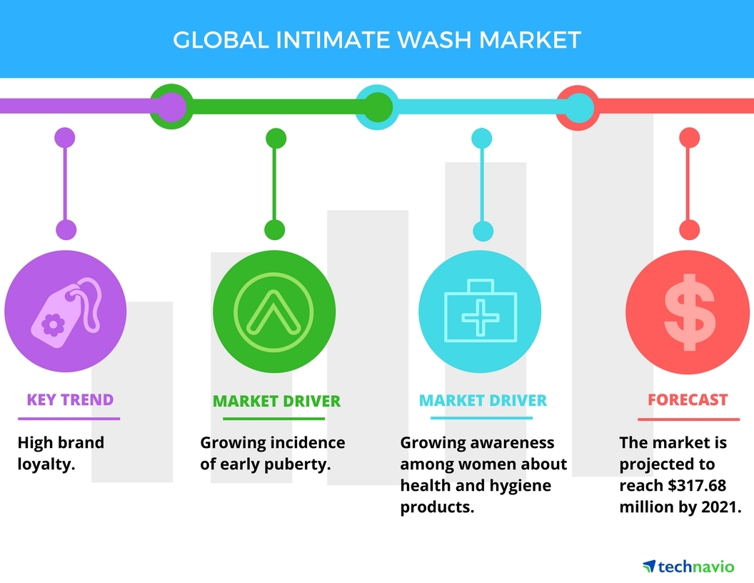 Intimate Wash Market - Drivers and Forecasts by Technavio
