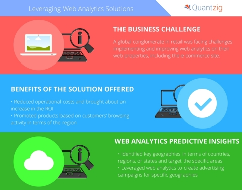 A global conglomerate in retail approached Quantzig seeking web analytics solutions for the retail market. (Graphic: Business Wire)
