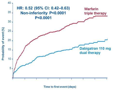 Primary endpoint 110 mg dabigatran dual therapy versus warfarin triple therapy (Graphic: Business Wi ...