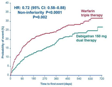 Evaluation of Dual Therapy With Dabigatran vs. Triple ...