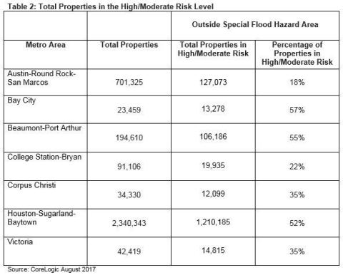 CoreLogic Table 2: Total Properties in the High/Moderate Risk Level (Graphic: CoreLogic)