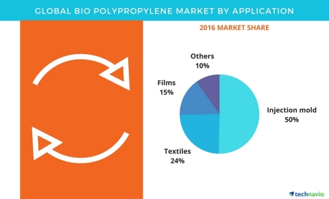 Technavio has published a new report on the global bio polypropylene market from 2017-2021. (Photo: Business Wire)