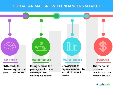 Technavio has published a new report on the global animal growth enhancers market from 2017-2021. (Graphic: Business Wire)