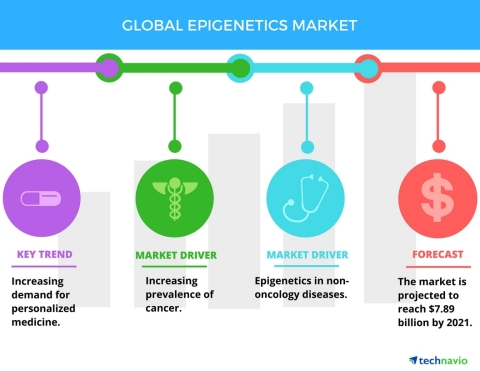 Technavio has published a new report on the global epigenetics market from 2017-2021. (Photo: Business Wire)