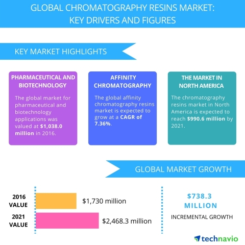 Technavio has published a new report on the global chromatography resins market from 2017-2021. (Graphic: Business Wire)