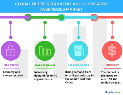 Technavio has published a new report on the global filter, regulator, and lubricator assemblies market from 2017-2021. (Photo: Business Wire)