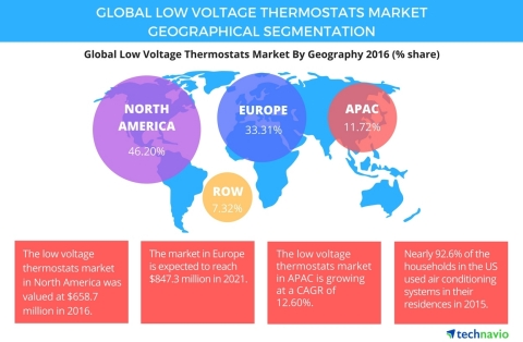 Technavio has published a new report on the global low voltage thermostats market from 2017-2021. (Graphic: Business Wire)