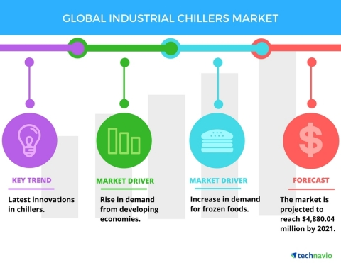 Technavio has published a new report on the global industrial chillers market from 2017-2021. (Graphic: Business Wire)
