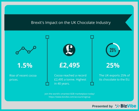 BizVibe Examines the Impact Brexit Will Have on the UK's Chocolate Industry (Graphic: Business Wire)