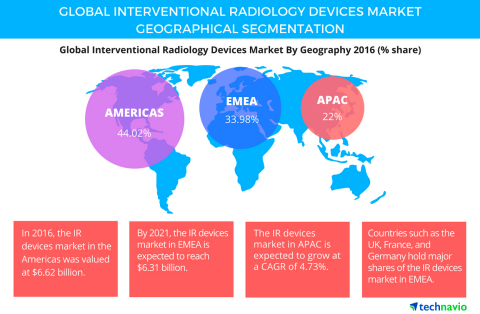 Technavio has published a new report on the global interventional radiology devices market from 2017-2021. (Graphic: Business Wire)