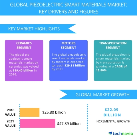 Technavio has published a new report on the global piezoelectric smart materials market from 2017-2021. (Graphic: Business Wire)