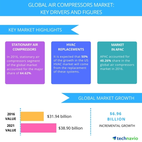Technavio has published a new report on the global air compressors market from 2017-2021. (Graphic: Business Wire)