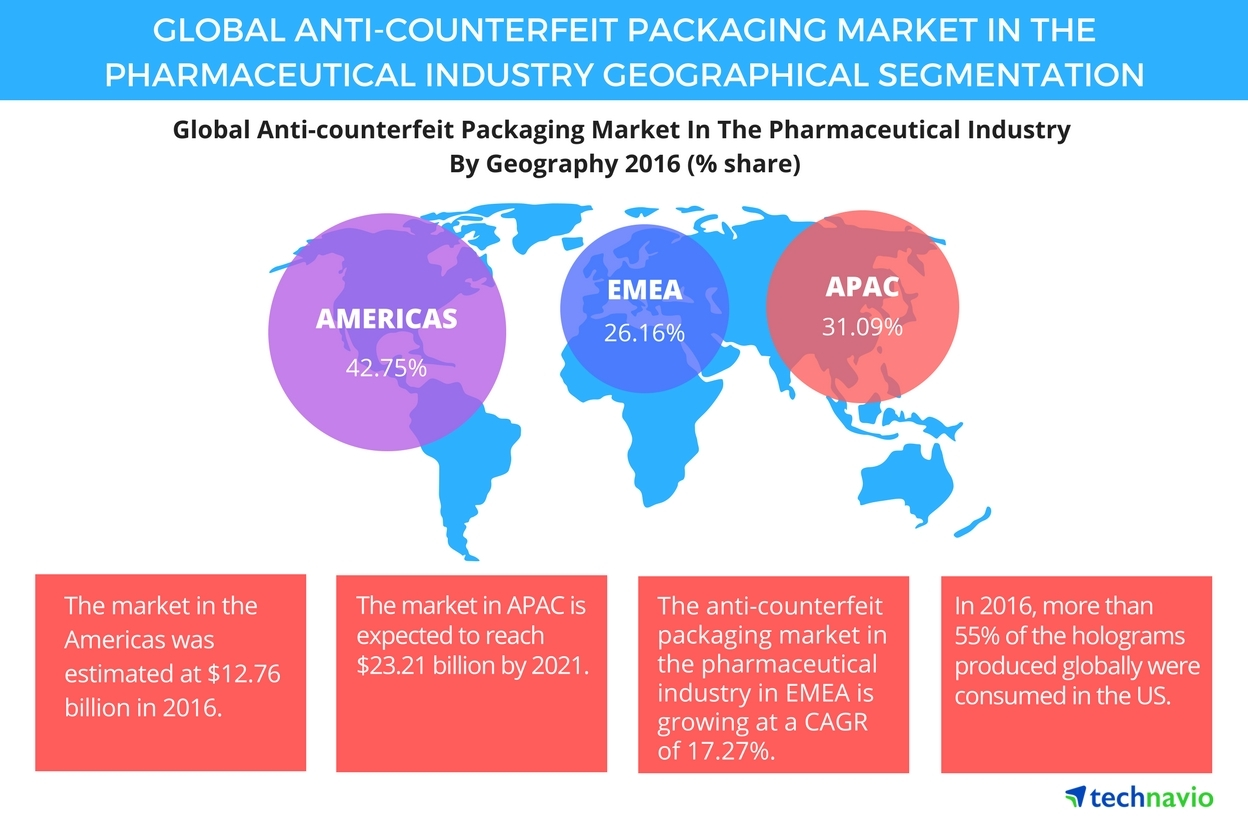 Packaging Market Insights