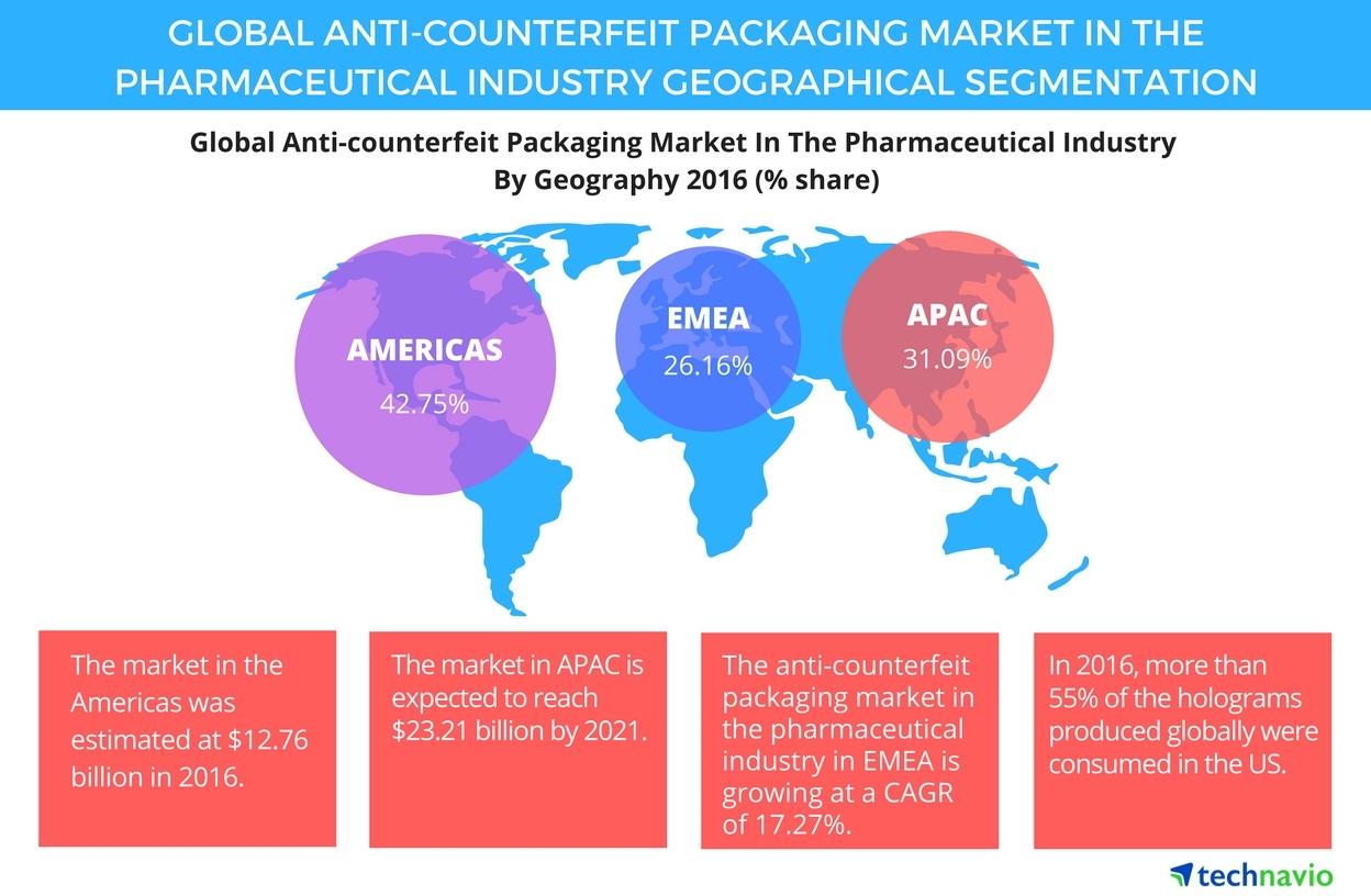 Packaging Market Insights