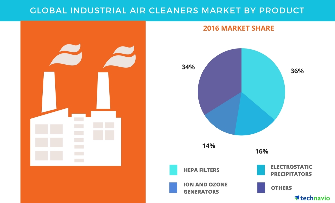 Industrial_Air_Cleaners_Market industrial air cleaners market forecasts and share by technavio Basic Electrical Wiring Diagrams at n-0.co