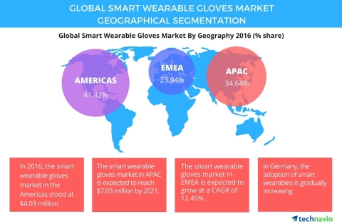 Technavio has published a new report on the global smart wearable gloves market from 2017-2021. (Gra ...