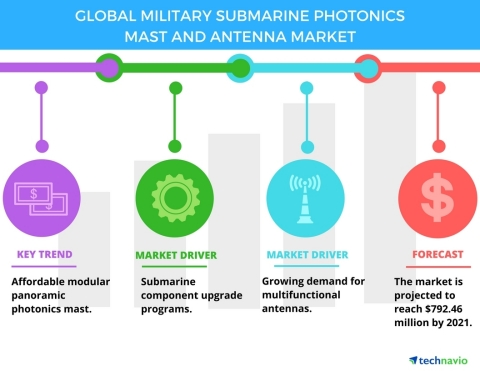 Technavio has published a new report on the global military submarine photonics mast and antenna market from 2017-2021. (Graphic: Business Wire)