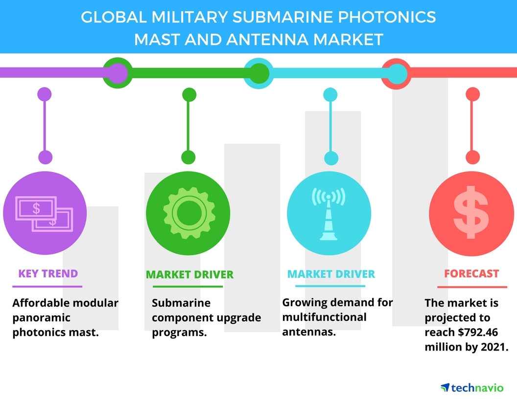 Top 3 Trends In The Military Submarine Photonics Mast And Antenna Light Wiring Diagram For Market Technavio Business Wire