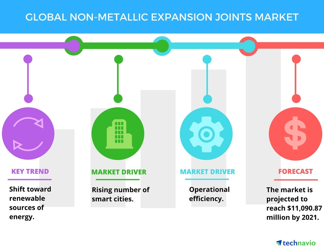 Top 3 Emerging Trends in the Non-metallic Expansion Joints Market in ...