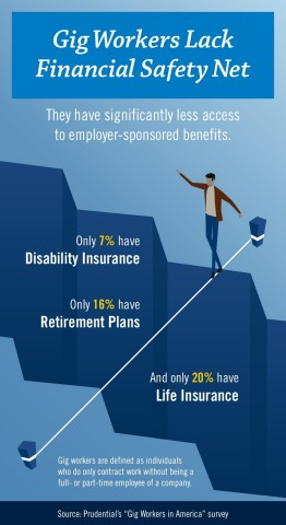 Only 16 percent of America's gig workers participate in retirement plans, indicating that many gig w ...