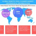 Robotic Pool Cleaner Market – Segmentation and Forecast by Technavio