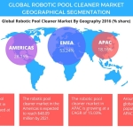 Robotic Pool Cleaner Market – Segmentation and Forecast by Technavio