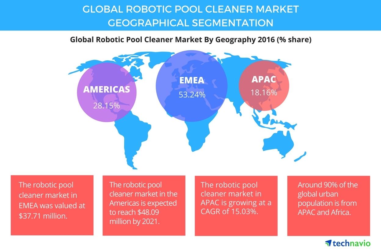 robotic pool cleaner market segmentation and forecast by technavio rh businesswire com
