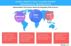 Technavio has published a new report on the global robotic pool cleaner market from 2017-2021. (Graphic: Business Wire)