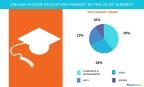 Technavio has published a new report on the higher education market in the US from 2017-2021. (Graphic: Business Wire)