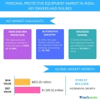 Technavio has published a new report on the personal protective equipment market in India from 2017-2021. (Graphic: Business Wire)