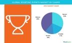 Technavio has published a new report on the global sporting events market from 2017-2021. (Graphic: Business Wire)