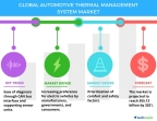 Technavio has published a new report on the global automotive thermal management system market from 2017-2021. (Graphic: Business Wire)