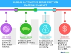 Technavio has published a new report on the global automotive brake friction materials market from 2017-2021. (Graphic: Business Wire)