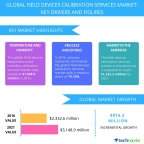 Technavio has published a new report on the global field devices calibration services market from 2017-2021. (Graphic: Business Wire)