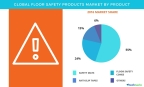 Technavio has published a new report on the global floor safety products market from 2017-2021. (Graphic: Business Wire)