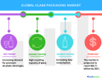 Technavio has published a new report on the global glass packaging market from 2017-2021. (Graphic: Business Wire)